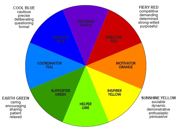 carl jung color chart