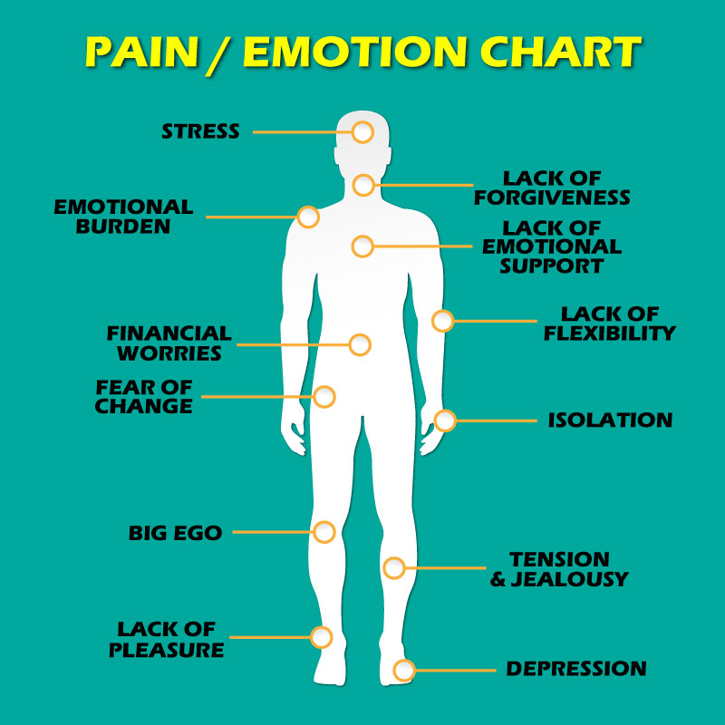 Pain-Emotion-Chart