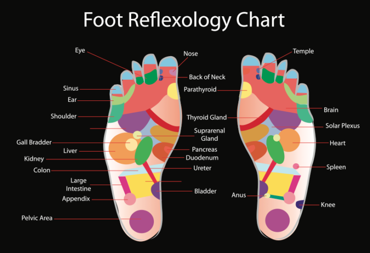 foot reflexology featured